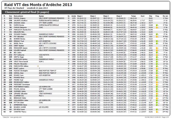 Résultats Raid Monts Ardèche 2013